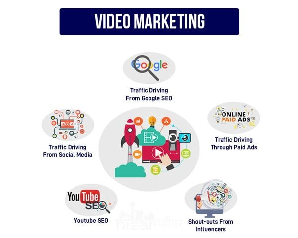 Video Marketing services in Hisar